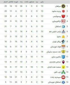 IMG 20181130 181844 870 247x300 گریزی به مسابقات لیگ برتر فوتبال ایران در هفته چهاردهم+جدول رده بندی