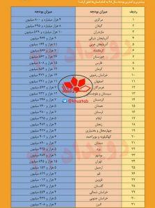 IMG 20181225 215722 344 223x300 بیشترین بودجه در سال ۹۸ به خوزستان اختصاص می یابد