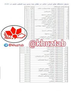 IMG 20190912 232448 387 244x300 رتبه ۳۴ دانشگاه شهید چمران اهواز در جدول دانشگاه های ایرانی حاضر در نظام رتبه بندی بین المللی تایمز ۲۰۲۰