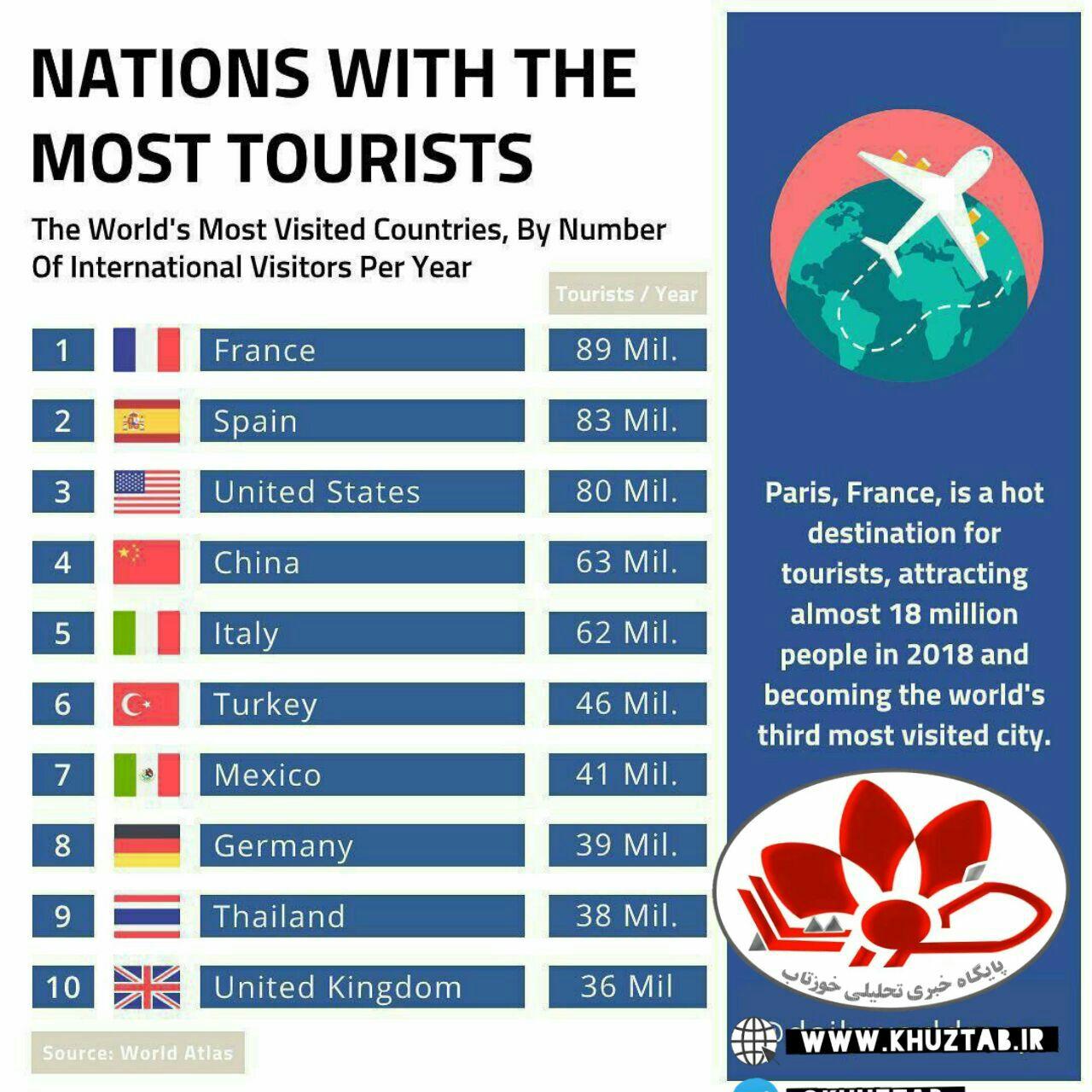 IMG 20191114 024013 664 ده کشور مورد علاقه گردشگران برای سفر کدامند
