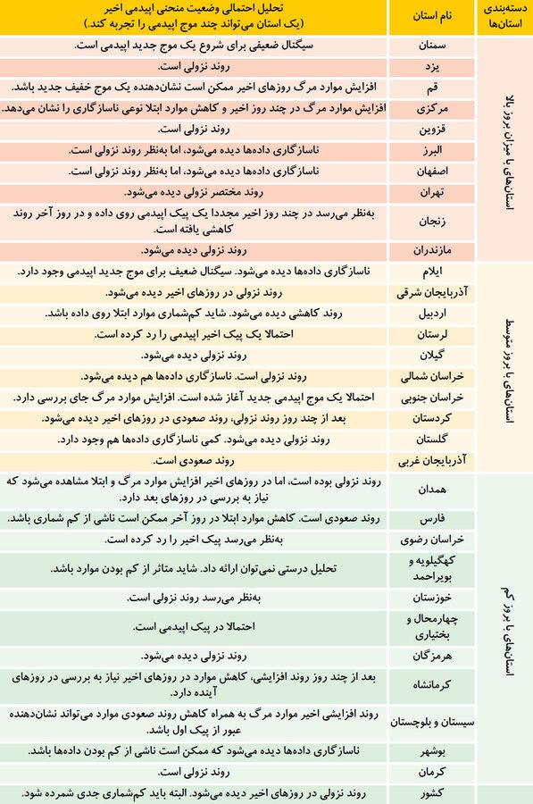 44245213 معرفی کامل استان های پرخطر و کم خطر در شیوع ویروس کرونا+جدول