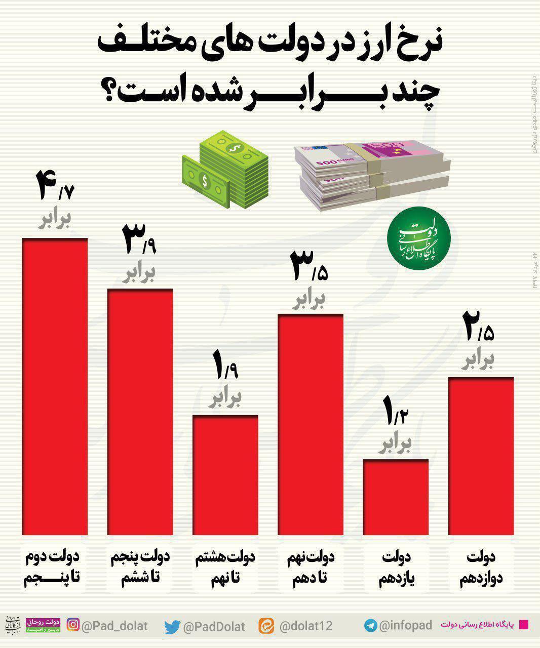 06 ثبات اقتصادی، راز محبوبیت دولت خاتمی