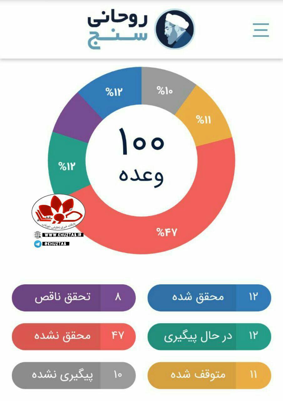 IMG 20200520 WA0010 روحانی، سلطان وعده ها