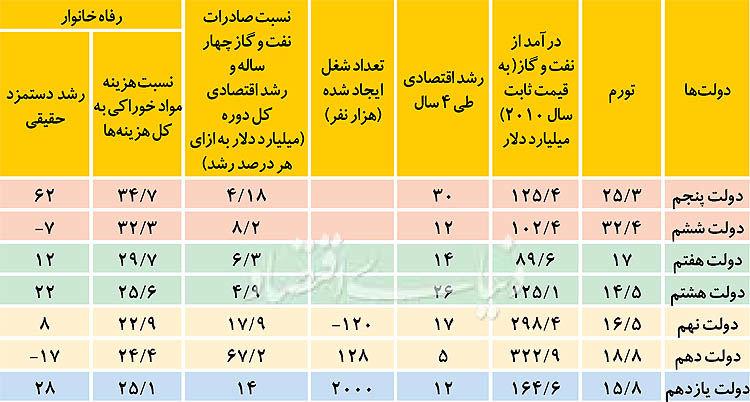 file ثبات اقتصادی، راز محبوبیت دولت خاتمی
