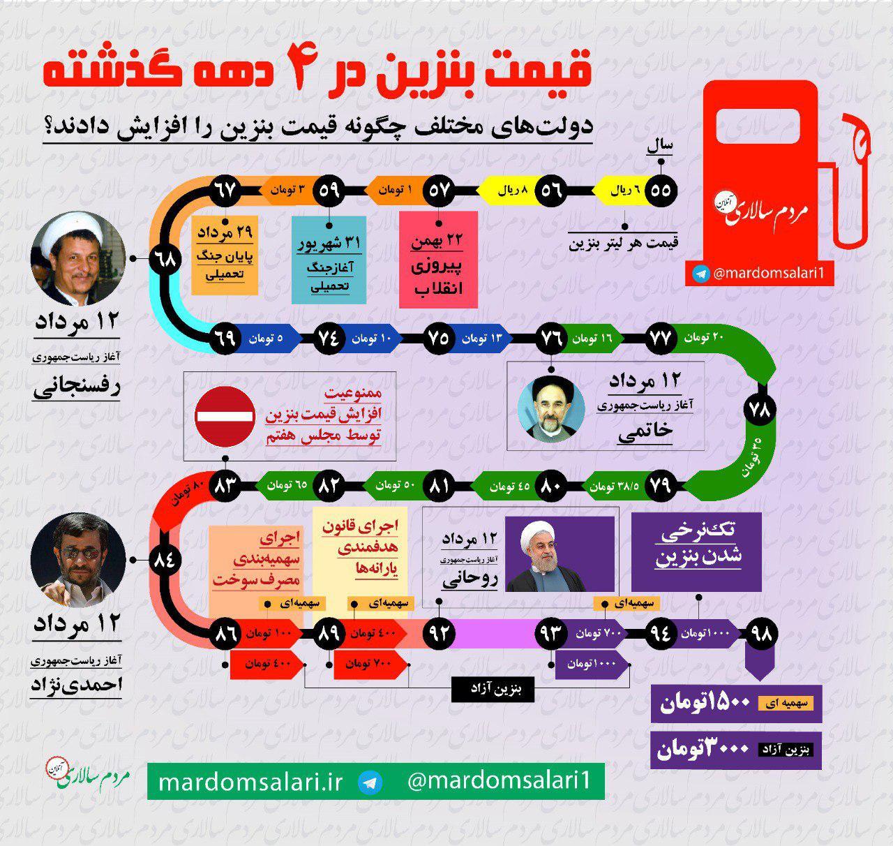 n00118265 r b 000 ثبات اقتصادی، راز محبوبیت دولت خاتمی