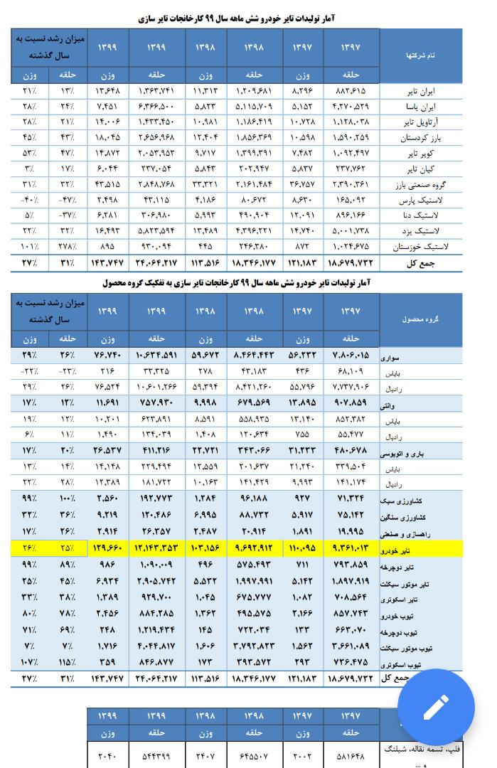 IMG 20201016 WA0041 شرکت لاستیک خوزستان رکورد افزایش تولید در کشور راشکست