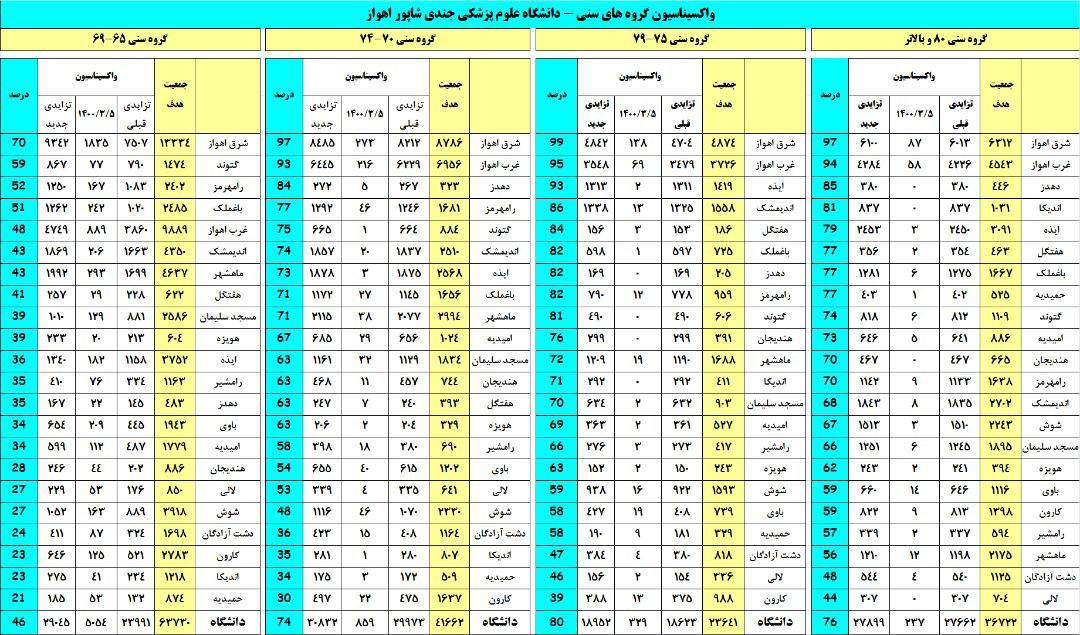IMG 20210527 WA0007 آخرین آمار دانشگاه جندی شاپور از واکسیناسیون کرونا/ بیشترین و کمترین میزان تزریق واکسن در کدام شهرها زده شد؟ / چرا نام برخی شهرهای خوزستان در این فهرست نیست؟