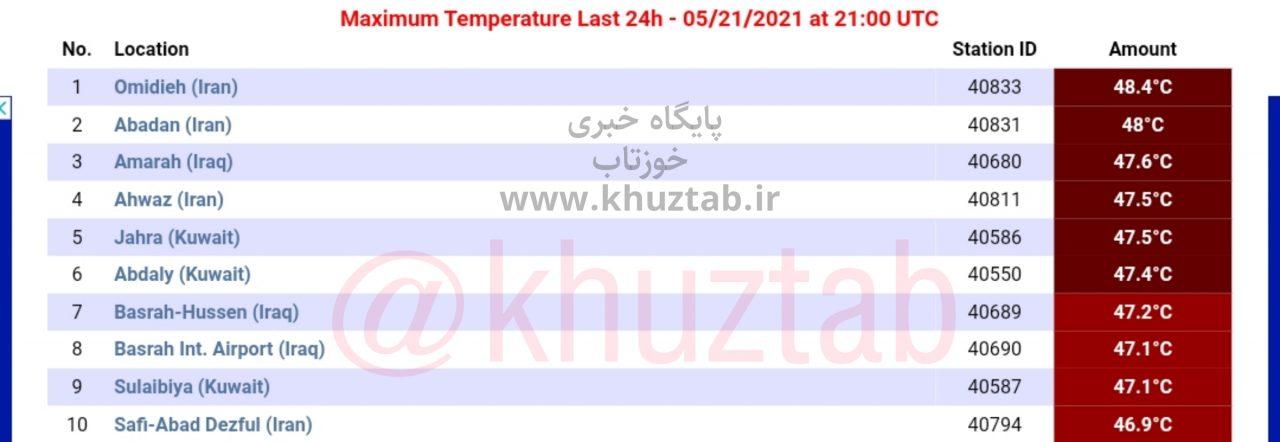 PicsArt 05 22 04.59.47 1280x442 خوزستان گرمترین استان در جهان شد