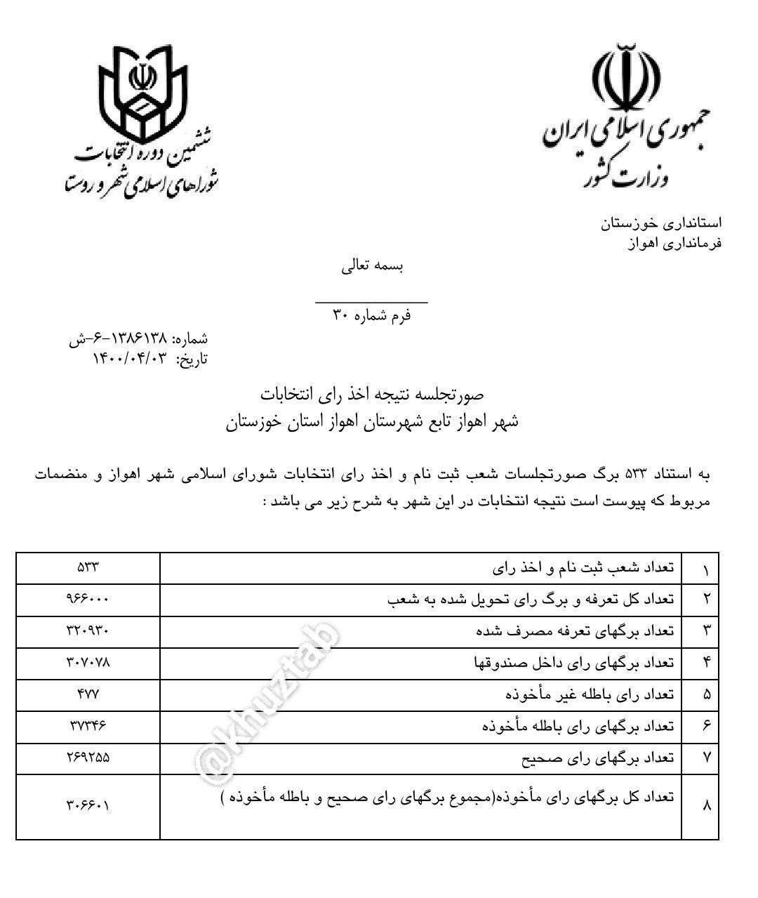 IMG 20210624 115545 174 نتیجه انتخابات شورای شهر اهواز اعلام شد