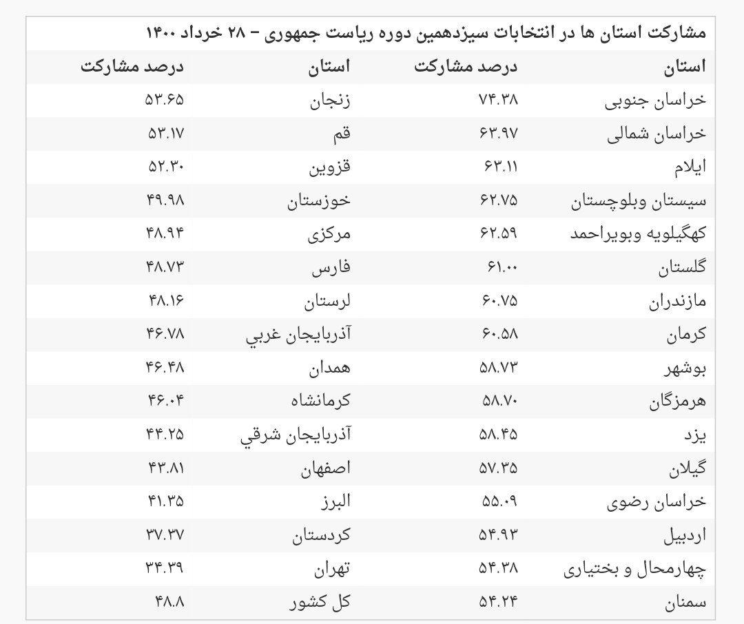IMG 20210629 151402 404 مشارکت استان ها و کلانشهر ها در انتخابات ۱۴۰۰ چقدر بود؟