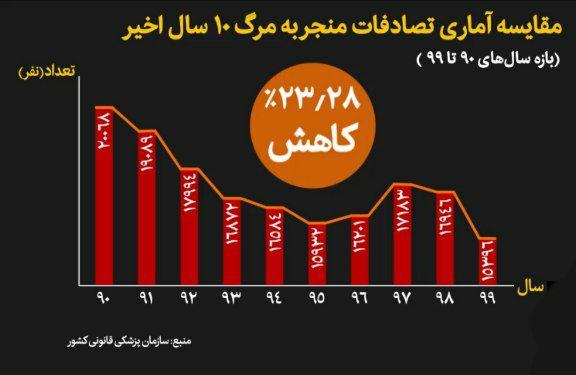 IMG 20210717 234112 240 آمار فوتی ها و مصدومین تصادفات جاده ای در خوزستان