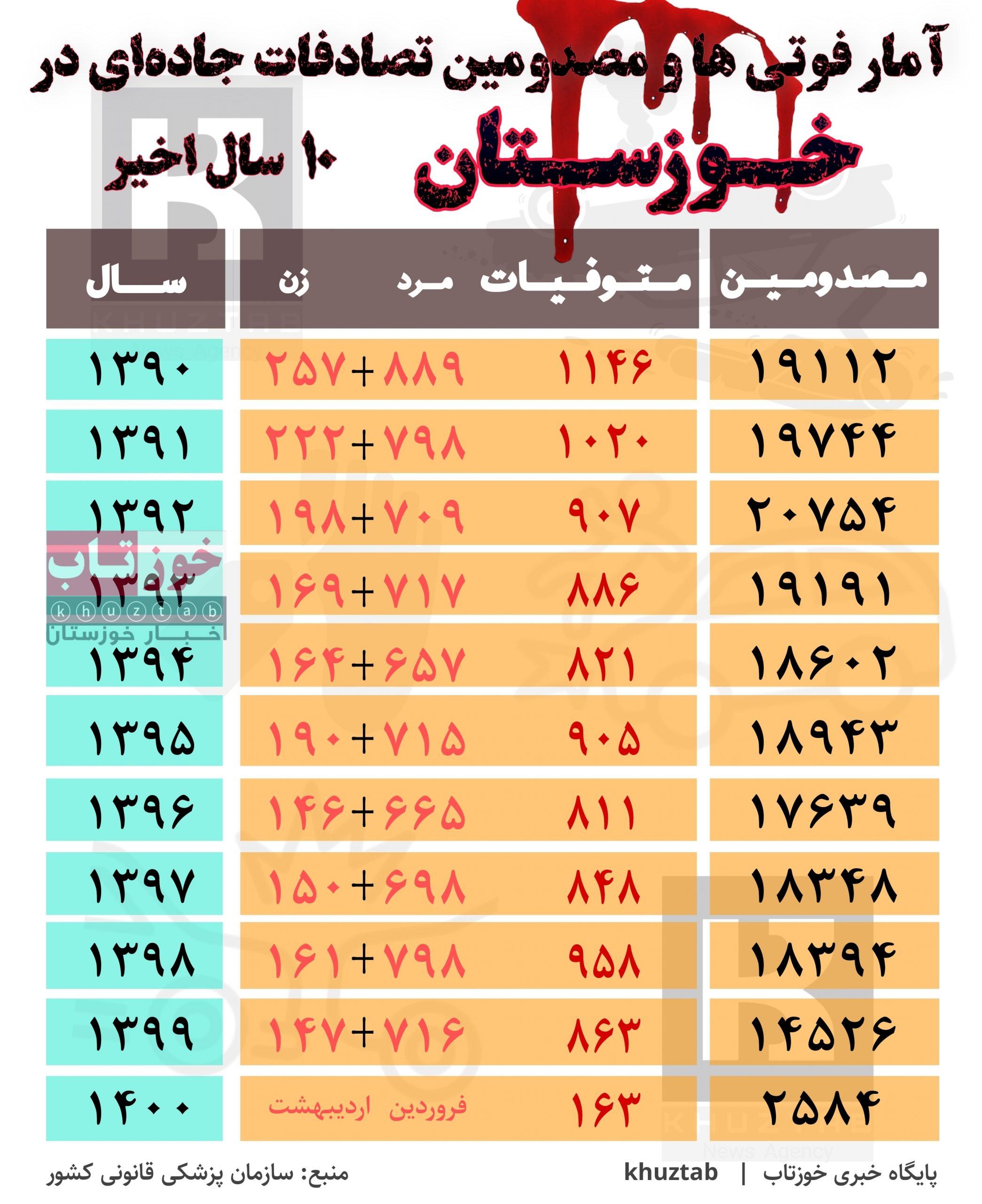 PicsArt 07 17 05.51.25 scaled آمار فوتی ها و مصدومین تصادفات جاده ای در خوزستان