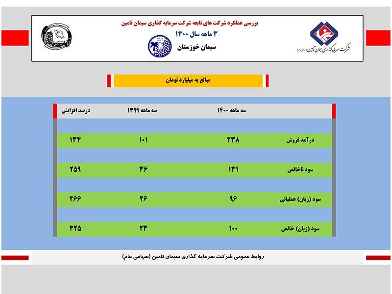 IMG 20210804 WA0112 رشد سیمان خوزستان در مدار تداوم